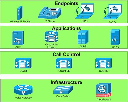 How Does Cisco CUCM (Cisco Unified Communication Manager) Work